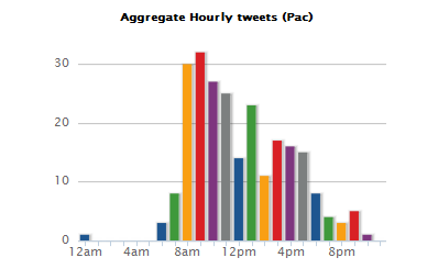 When to Tweet to Maximize Interaction with Readers
